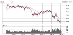 トヨタの1年間の株価